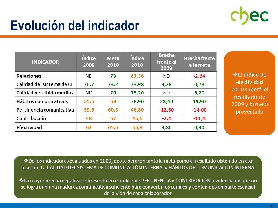 Evolución del indicador 62 El índice de efectividad 2010 superó el resultado de 2009 y la meta proyectada De los indicadores evaluados en 2009, dos superaron tanto la meta como el resultado obtenido en esa ocasión: La CALIDAD DEL SISTEMA DE COMUNICACIÓN INTERNA, y HÁBITOS DE COMUNICACIÓN INTERNA La mayor brecha negativa se presentó en el índice de PERTINENCIA y CONTRIBUCIÓN, evidencia de que no se logra aún una madurez comunicativa suficiente para convertir los canales y contenidos en parte esencial de la vida de cada colaborador INDICADOR Índice 2009 Meta 2010 Índice 2010 Brecha frente al 2009 Brecha frente a la meta RelacionesND7067,36ND-2,64 Calidad del sistema de CI70,773,273,983,280,78 Calidad percibida mediosND7075,20ND5,20 Hábitos comunicativos55,55978,9023,4019,90 Pertinencia comunicativa59,660,846,80-12,80-14,00 Contribución485745,6-2,4-11,4 Efectividad6265,565,83,800,30