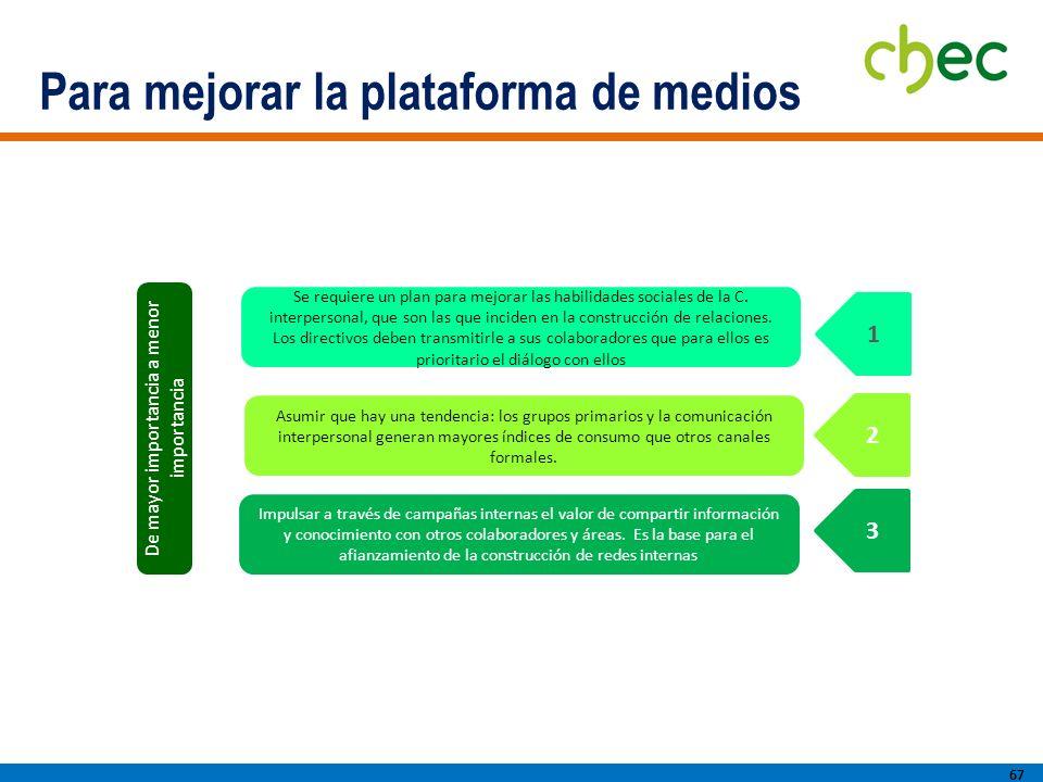 Para mejorar la plataforma de medios 67 Asumir que hay una tendencia: los grupos primarios y la comunicación interpersonal generan mayores índices de consumo que otros canales formales.