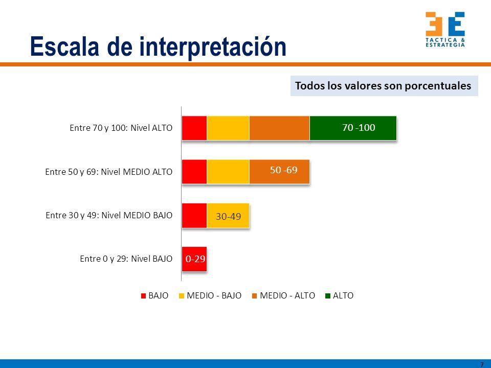Escala de interpretación 7 70 -100 50 -69 30-49 0-29 Todos los valores son porcentuales