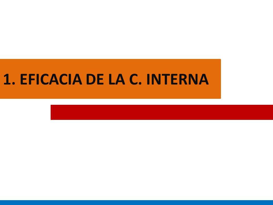 1. EFICACIA DE LA C. INTERNA