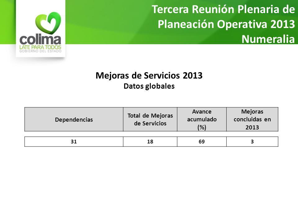 Mejoras de Servicios 2013 Datos globales Tercera Reunión Plenaria de Planeación Operativa 2013 Numeralia al 20 de marzo Dependencias Total de Mejoras de Servicios Avance acumulado (%) Mejoras concluidas en 2013 3118693