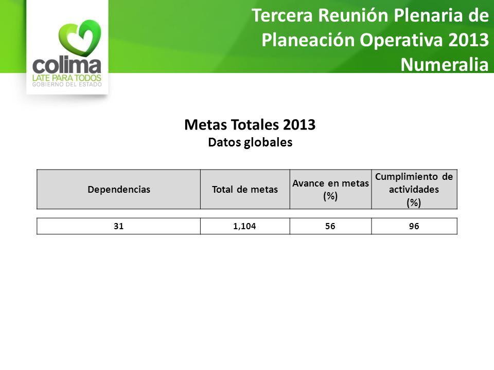 Metas Totales 2013 Datos globales Tercera Reunión Plenaria de Planeación Operativa 2013 Numeralia al 20 de marzo DependenciasTotal de metas Avance en metas (%) Cumplimiento de actividades (%) 311,1045696