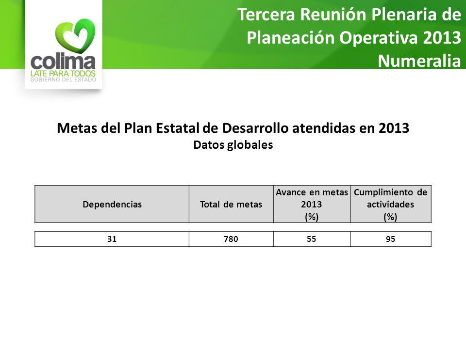 Metas del Plan Estatal de Desarrollo atendidas en 2013 Datos globales Tercera Reunión Plenaria de Planeación Operativa 2013 Numeralia al 20 de marzo DependenciasTotal de metas Avance en metas 2013 (%) Cumplimiento de actividades (%) 317805595