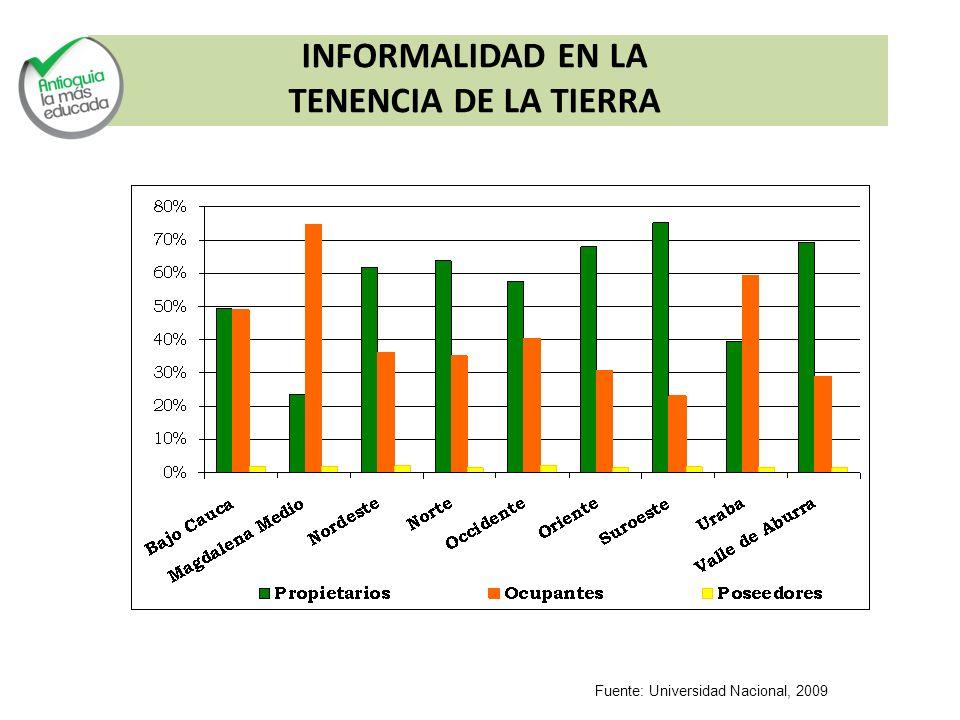 Fuente: Universidad Nacional, 2009 INFORMALIDAD EN LA TENENCIA DE LA TIERRA