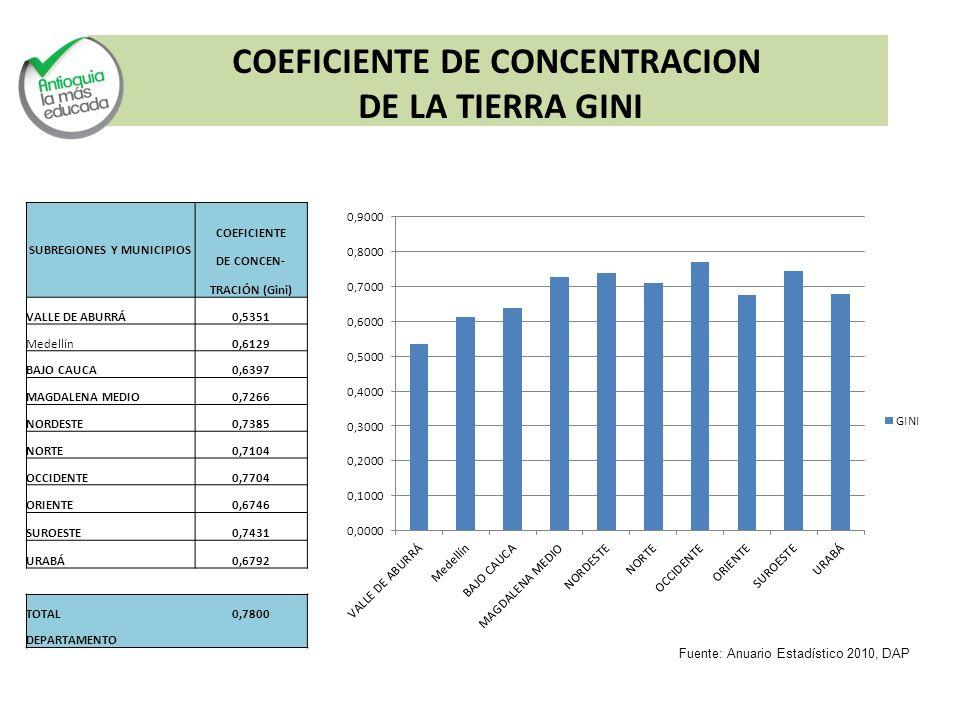 SUBREGIONES Y MUNICIPIOS COEFICIENTE DE CONCEN- TRACIÓN (Gini) VALLE DE ABURRÁ0,5351 Medellín0,6129 BAJO CAUCA0,6397 MAGDALENA MEDIO0,7266 NORDESTE0,7