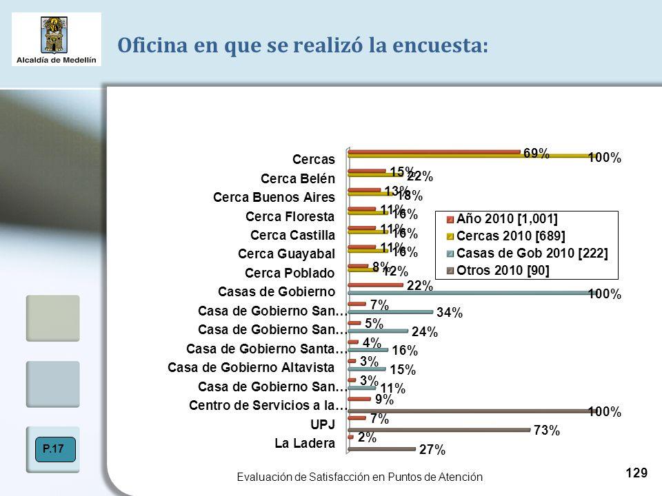 Oficina en que se realizó la encuesta: Evaluación de Satisfacción en Puntos de Atención P.17 129