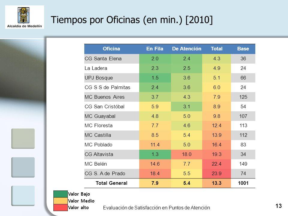 Tiempos por Oficinas (en min.) [2010] Evaluación de Satisfacción en Puntos de Atención 13 OficinaEn FilaDe AtenciónTotalBase CG Santa Elena2.02.44.336 La Ladera2.32.54.924 UPJ Bosque1.53.65.166 CG S S de Palmitas2.43.66.024 MC Buenos Aires3.74.37.9125 CG San Cristóbal5.93.18.954 MC Guayabal4.85.09.8107 MC Floresta7.74.612.4113 MC Castilla8.55.413.9112 MC Poblado11.45.016.483 CG Altavista1.318.019.334 MC Belén14.67.722.4149 CG S.