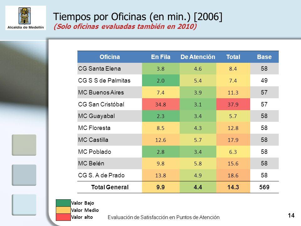 Tiempos por Oficinas (en min.) [2006] (Solo oficinas evaluadas también en 2010) Evaluación de Satisfacción en Puntos de Atención 14 Valor Bajo Valor Medio Valor alto OficinaEn FilaDe AtenciónTotalBase CG Santa Elena 3.84.68.4 58 CG S S de Palmitas 2.05.47.4 49 MC Buenos Aires 7.43.911.3 57 CG San Cristóbal 34.83.137.9 57 MC Guayabal 2.33.45.7 58 MC Floresta 8.54.312.8 58 MC Castilla 12.65.717.9 58 MC Poblado 2.83.46.3 58 MC Belén 9.85.815.6 58 CG S.