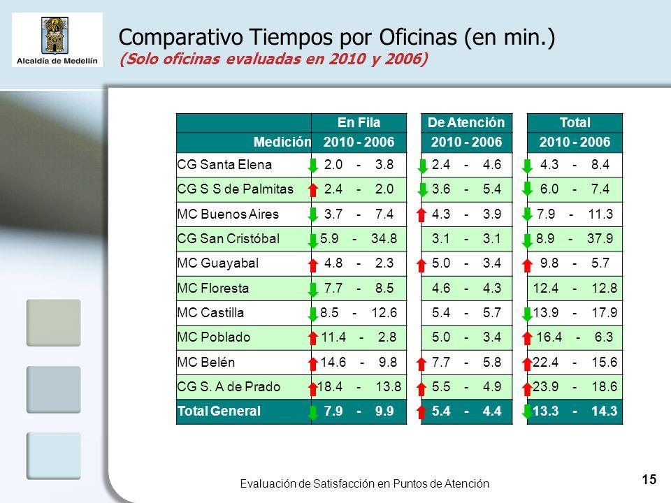 Comparativo Tiempos por Oficinas (en min.) (Solo oficinas evaluadas en 2010 y 2006) Evaluación de Satisfacción en Puntos de Atención 15 En FilaDe AtenciónTotal Medición2010 - 2006 CG Santa Elena2.0 - 3.82.4 - 4.64.3 - 8.4 CG S S de Palmitas2.4 - 2.03.6 - 5.46.0 - 7.4 MC Buenos Aires3.7 - 7.44.3 - 3.97.9 - 11.3 CG San Cristóbal5.9 - 34.83.1 - 3.18.9 - 37.9 MC Guayabal4.8 - 2.35.0 - 3.49.8 - 5.7 MC Floresta7.7 - 8.54.6 - 4.312.4 - 12.8 MC Castilla8.5 - 12.65.4 - 5.713.9 - 17.9 MC Poblado11.4 - 2.85.0 - 3.416.4 - 6.3 MC Belén14.6 - 9.87.7 - 5.822.4 - 15.6 CG S.
