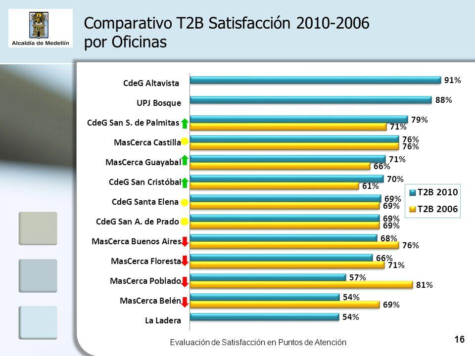 Comparativo T2B Satisfacción 2010-2006 por Oficinas Evaluación de Satisfacción en Puntos de Atención 16