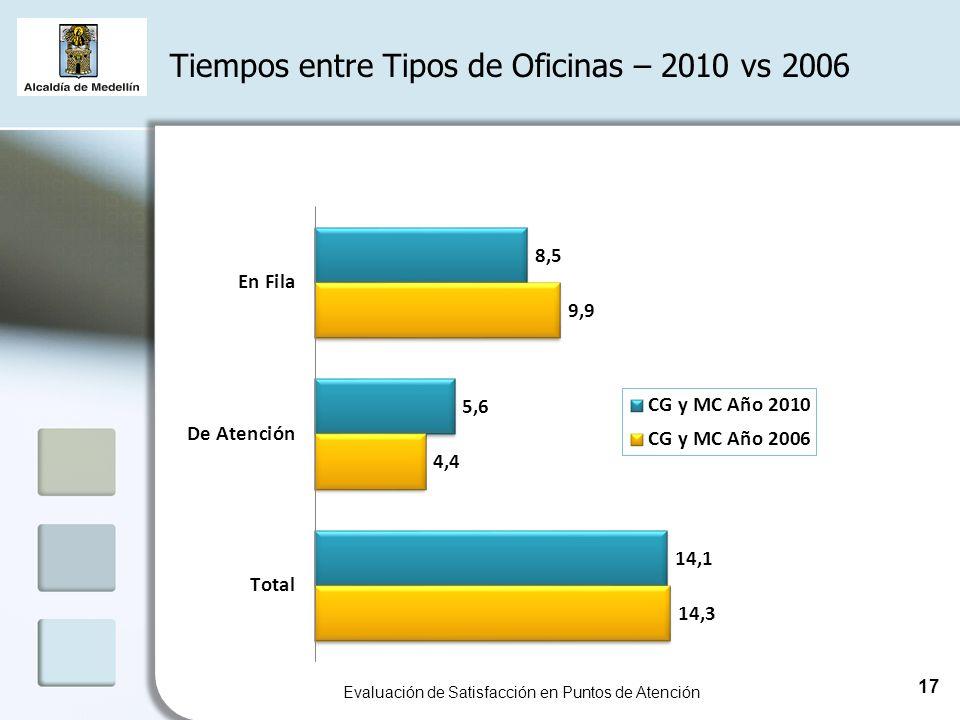 Tiempos entre Tipos de Oficinas – 2010 vs 2006 Evaluación de Satisfacción en Puntos de Atención 17