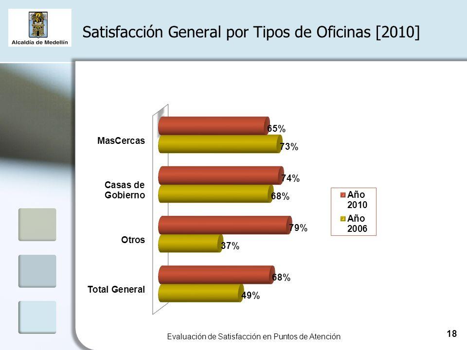Satisfacción General por Tipos de Oficinas [2010] Evaluación de Satisfacción en Puntos de Atención 18