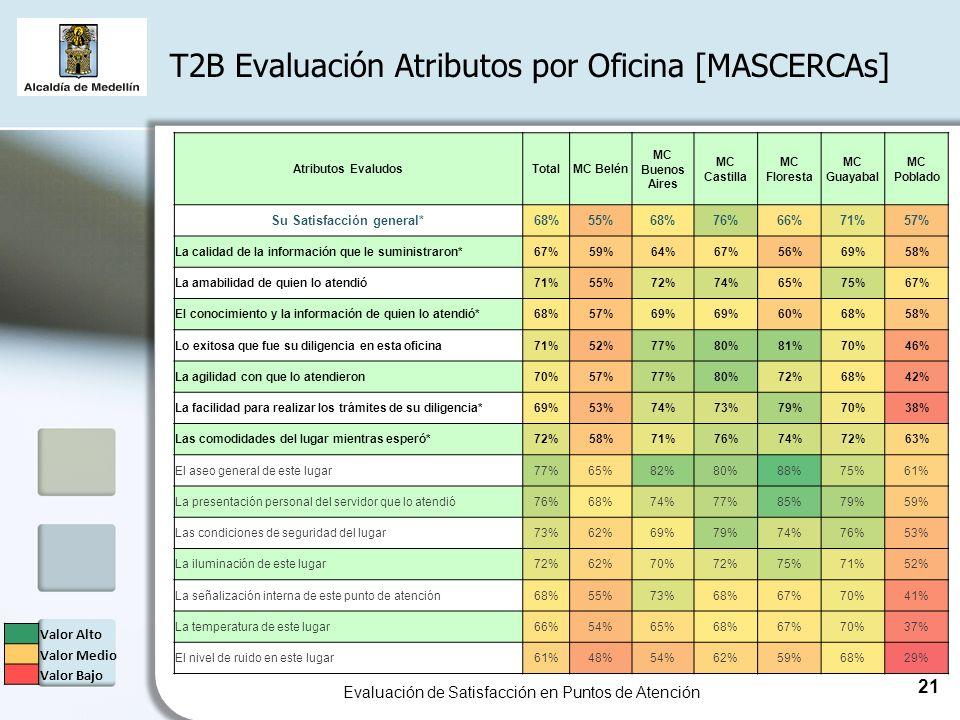 Atributos EvaludosTotalMC Belén MC Buenos Aires MC Castilla MC Floresta MC Guayabal MC Poblado Su Satisfacción general*68%55%68%76%66%71%57% La calidad de la información que le suministraron*67%59%64%67%56%69%58% La amabilidad de quien lo atendió71%55%72%74%65%75%67% El conocimiento y la información de quien lo atendió*68%57%69% 60%68%58% Lo exitosa que fue su diligencia en esta oficina71%52%77%80%81%70%46% La agilidad con que lo atendieron70%57%77%80%72%68%42% La facilidad para realizar los trámites de su diligencia*69%53%74%73%79%70%38% Las comodidades del lugar mientras esperó*72%58%71%76%74%72%63% El aseo general de este lugar77%65%82%80%88%75%61% La presentación personal del servidor que lo atendió76%68%74%77%85%79%59% Las condiciones de seguridad del lugar73%62%69%79%74%76%53% La iluminación de este lugar72%62%70%72%75%71%52% La señalización interna de este punto de atención68%55%73%68%67%70%41% La temperatura de este lugar66%54%65%68%67%70%37% El nivel de ruido en este lugar61%48%54%62%59%68%29% T2B Evaluación Atributos por Oficina [MASCERCAs] Evaluación de Satisfacción en Puntos de Atención 21 Valor Alto Valor Medio Valor Bajo