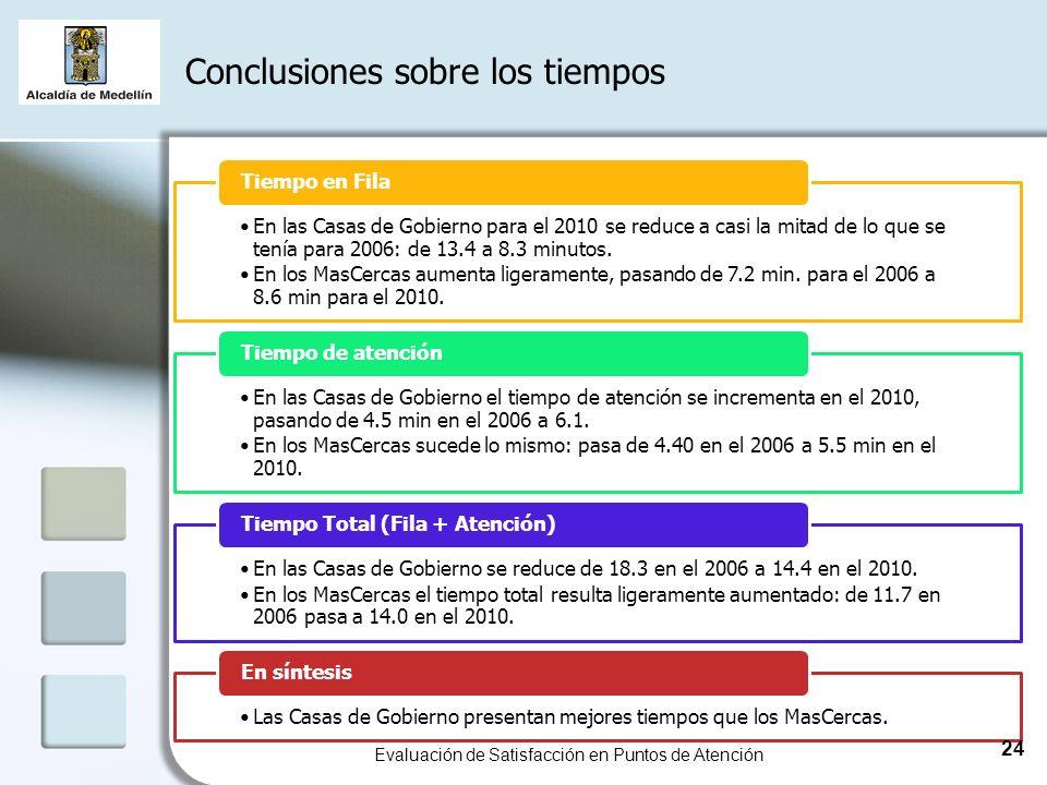 Conclusiones sobre los tiempos En las Casas de Gobierno para el 2010 se reduce a casi la mitad de lo que se tenía para 2006: de 13.4 a 8.3 minutos.