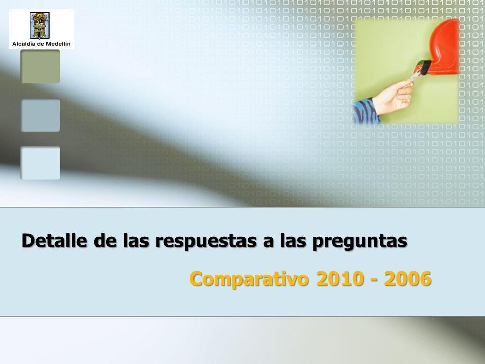 Detalle de las respuestas a las preguntas Comparativo 2010 - 2006