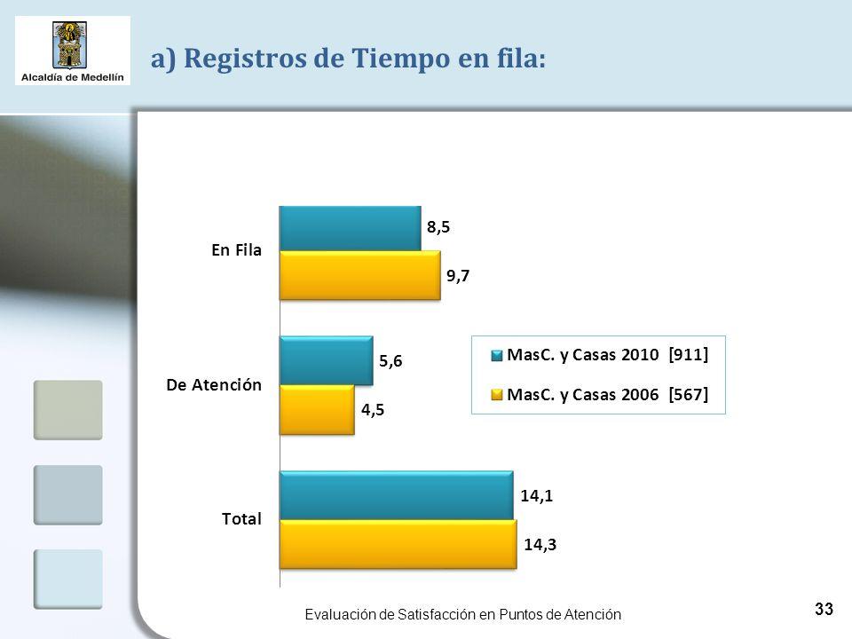 a) Registros de Tiempo en fila: Evaluación de Satisfacción en Puntos de Atención 33