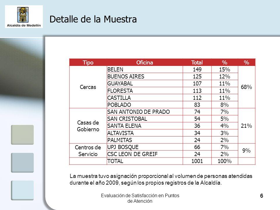 Detalle de la Muestra Evaluación de Satisfacción en Puntos de Atención Tipo OficinaTotal% Cercas BELEN14915% 68% BUENOS AIRES12512% GUAYABAL10711% FLORESTA11311% CASTILLA11211% POBLADO838% Casas de Gobierno SAN ANTONIO DE PRADO747% 21% SAN CRISTOBAL545% SANTA ELENA364% ALTAVISTA343% PALMITAS242% Centros de Servicio UPJ BOSQUE667% 9% CSC LEON DE GREIF242% TOTAL1001100% La muestra tuvo asignación proporcional al volumen de personas atendidas durante el año 2009, según los propios registros de la Alcaldía.