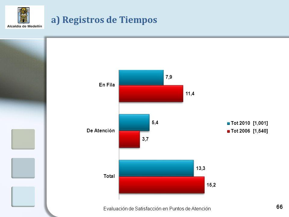 a) Registros de Tiempos Evaluación de Satisfacción en Puntos de Atención 66