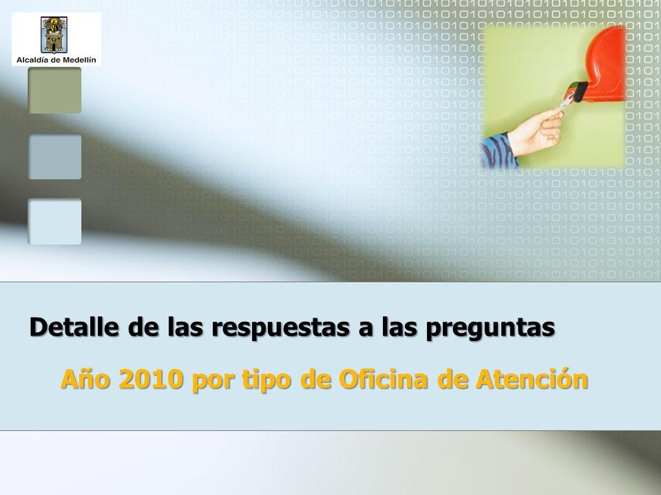 Detalle de las respuestas a las preguntas Año 2010 por tipo de Oficina de Atención