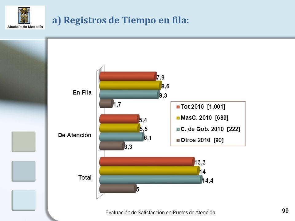 a) Registros de Tiempo en fila: Evaluación de Satisfacción en Puntos de Atención 99