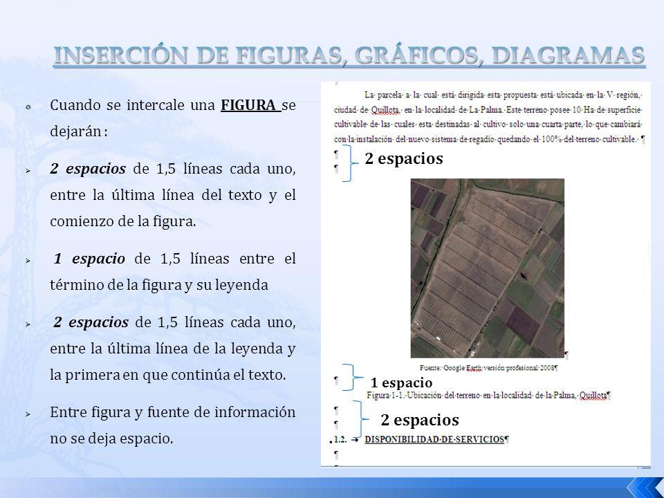 Cuando se intercale una FIGURA se dejarán : 2 espacios de 1,5 líneas cada uno, entre la última línea del texto y el comienzo de la figura. 1 espacio d