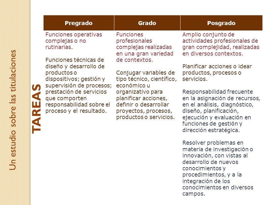 PregradoGradoPosgrado Funciones operativas complejas o no rutinarias. Funciones técnicas de diseño y desarrollo de productos o dispositivos; gestión y