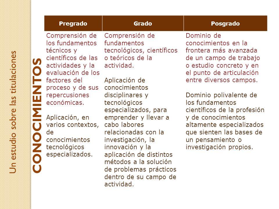 Un estudio sobre las titulaciones PregradoGradoPosgrado Comprensión de los fundamentos técnicos y científicos de las actividades y la evaluación de lo