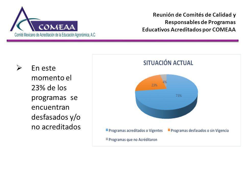 En este momento el 23% de los programas se encuentran desfasados y/o no acreditados