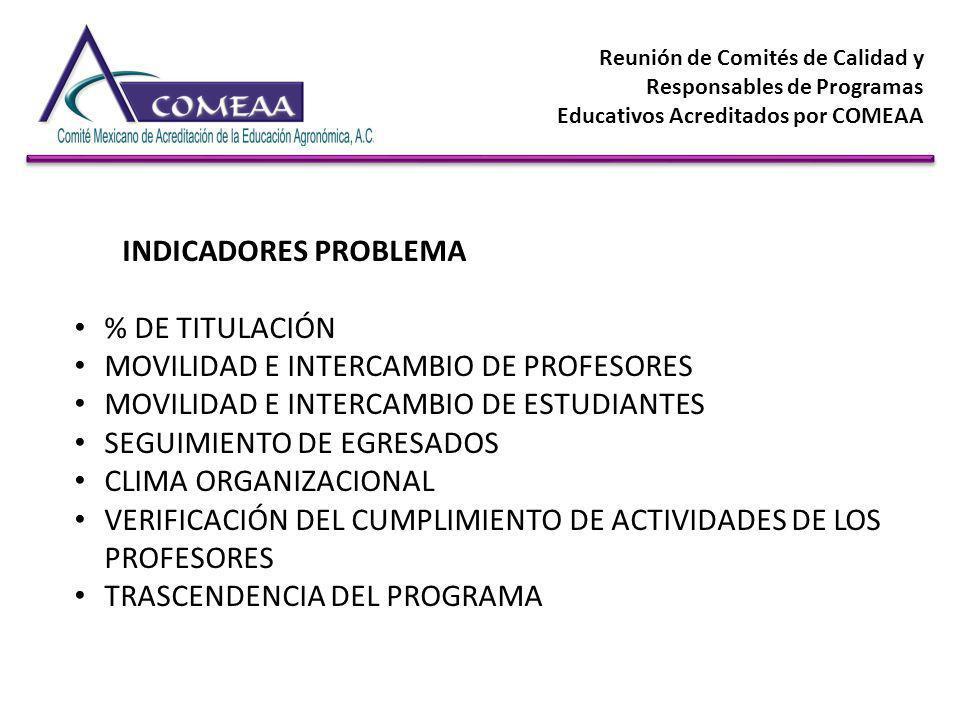 Reunión de Comités de Calidad y Responsables de Programas Educativos Acreditados por COMEAA INDICADORES PROBLEMA % DE TITULACIÓN MOVILIDAD E INTERCAMB