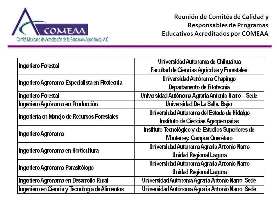 Reunión de Comités de Calidad y Responsables de Programas Educativos Acreditados por COMEAA Es necesario ejercer el recurso PIFI Posibilidad de evaluarse y tener el dictamen lo antes posible (compromisos)