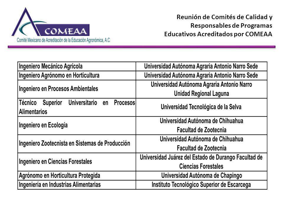 Reunión de Comités de Calidad y Responsables de Programas Educativos Acreditados por COMEAA INDICADORES PROBLEMA % DE TITULACIÓN MOVILIDAD E INTERCAMBIO DE PROFESORES MOVILIDAD E INTERCAMBIO DE ESTUDIANTES SEGUIMIENTO DE EGRESADOS CLIMA ORGANIZACIONAL VERIFICACIÓN DEL CUMPLIMIENTO DE ACTIVIDADES DE LOS PROFESORES TRASCENDENCIA DEL PROGRAMA