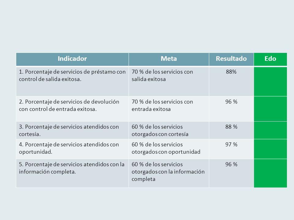 IndicadorMetaResultadoEdo 1. Porcentaje de servicios de préstamo con control de salida exitosa.