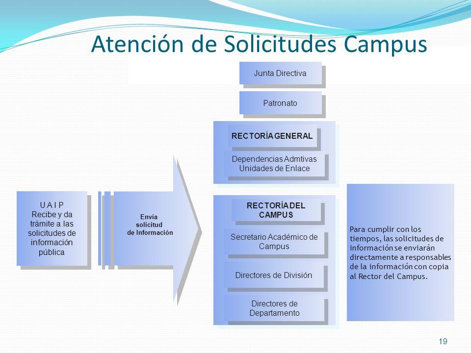 19 Secretario Académico de Campus Para cumplir con los tiempos, las solicitudes de información se enviarán directamente a responsables de la informaci