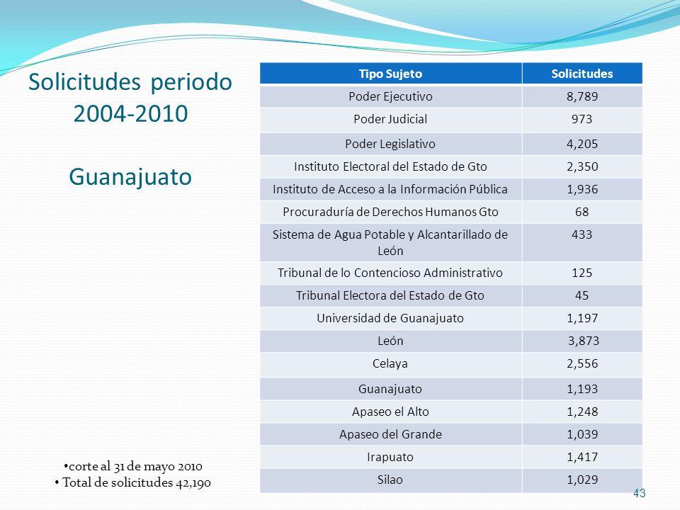 Solicitudes periodo 2004-2010 Guanajuato Tipo SujetoSolicitudes Poder Ejecutivo8,789 Poder Judicial973 Poder Legislativo4,205 Instituto Electoral del