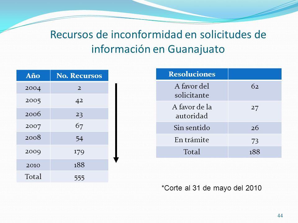Recursos de inconformidad en solicitudes de información en Guanajuato AñoNo. Recursos 20042 200542 200623 200767 200854 2009179 2010188 Total555 Resol