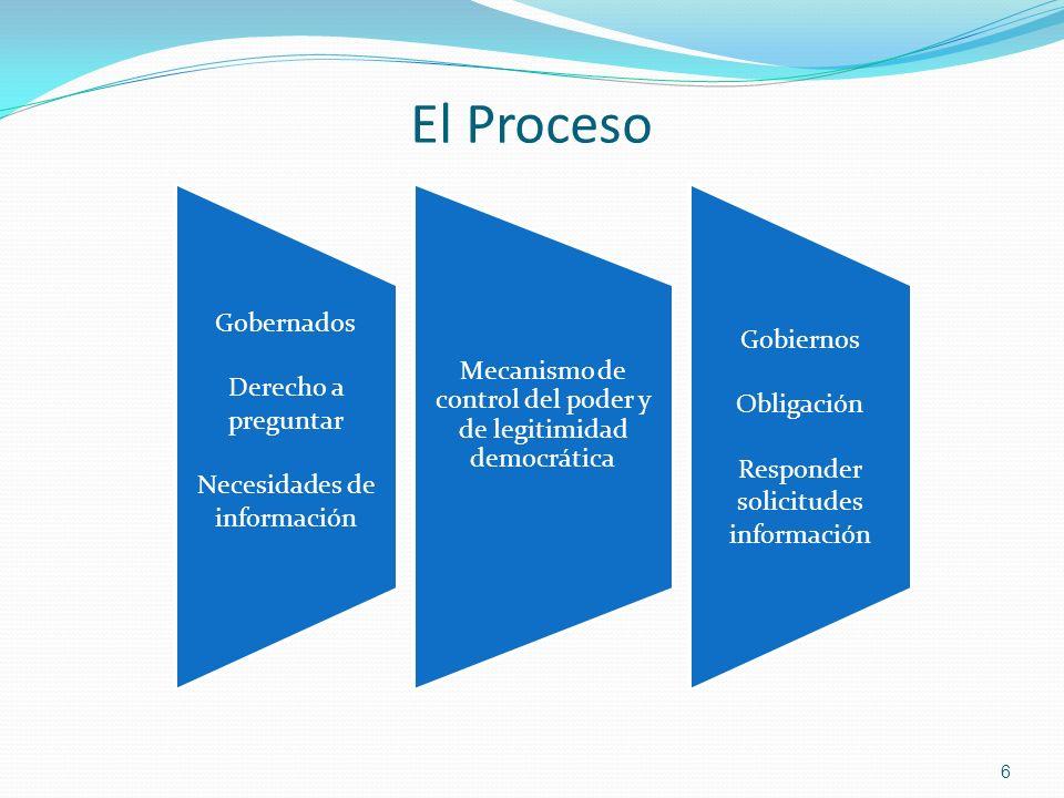 El Proceso Gobernados Derecho a preguntar Necesidades de información Mecanismo de control del poder y de legitimidad democrática Gobiernos Obligación