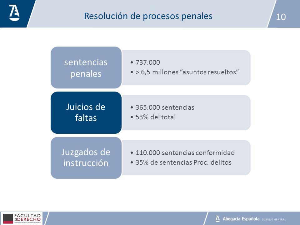 Resolución de procesos penales 10 737.000 > 6,5 millones asuntos resueltos sentencias penales 365.000 sentencias 53% del total Juicios de faltas 110.0
