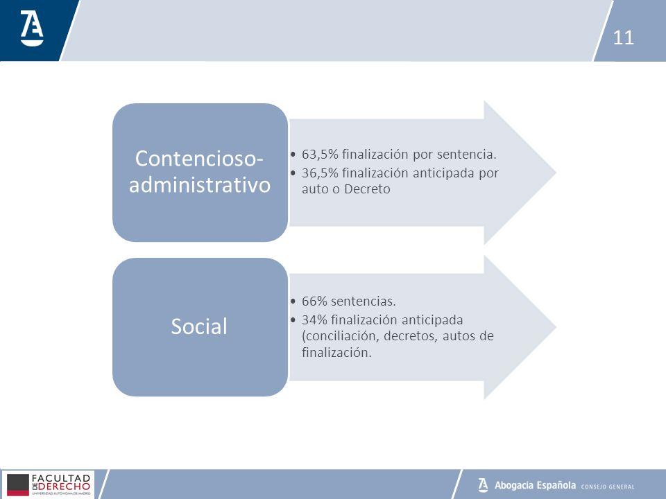 11 63,5% finalización por sentencia. 36,5% finalización anticipada por auto o Decreto Contencioso- administrativo 66% sentencias. 34% finalización ant