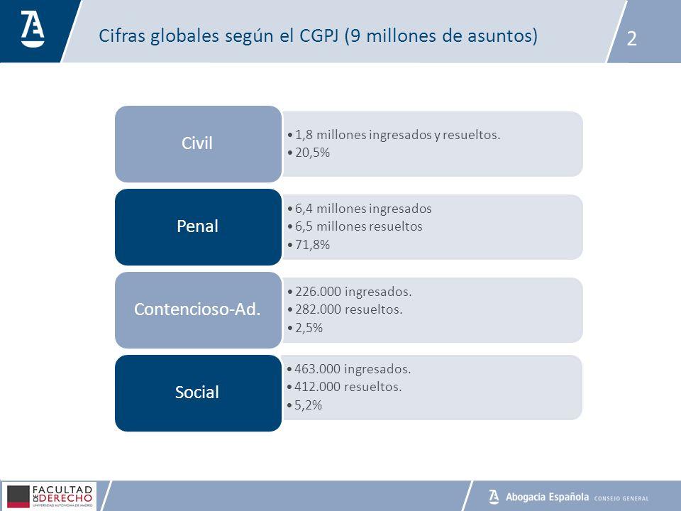 Cifras globales según el CGPJ (9 millones de asuntos) 2 1,8 millones ingresados y resueltos. 20,5% Civil 6,4 millones ingresados 6,5 millones resuelto