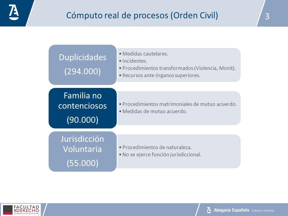 Cómputo real de procesos (Orden Civil) 3 Medidas cautelares. Incidentes. Procedimientos transformados (Violencia, Monit). Recursos ante órganos superi