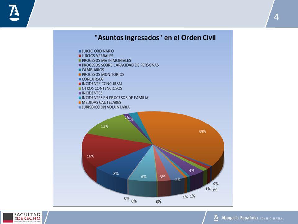 La incidencia del proceso monitorio en la estadística judicial (700.000 asuntos) 5
