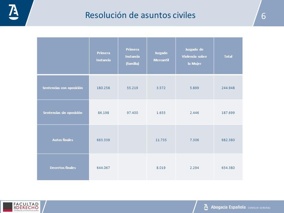 Resolución de asuntos civiles 6 Primera Instancia Primera Instancia (familia) Juzgado Mercantil Juzgado de Violencia sobre la Mujer Total Sentencias c