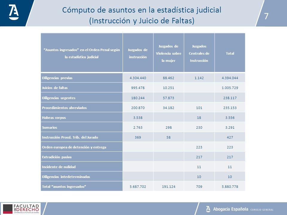 Cómputo de asuntos en la estadística judicial (Instrucción y Juicio de Faltas) 7 Asuntos ingresados en el Orden Penal según la estadística judicial Ju