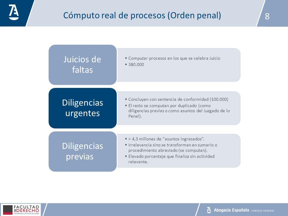 Cómputo real de procesos (Orden penal) 8 Computar procesos en los que se celebra Juicio 380.000 Juicios de faltas Concluyen con sentencia de conformid