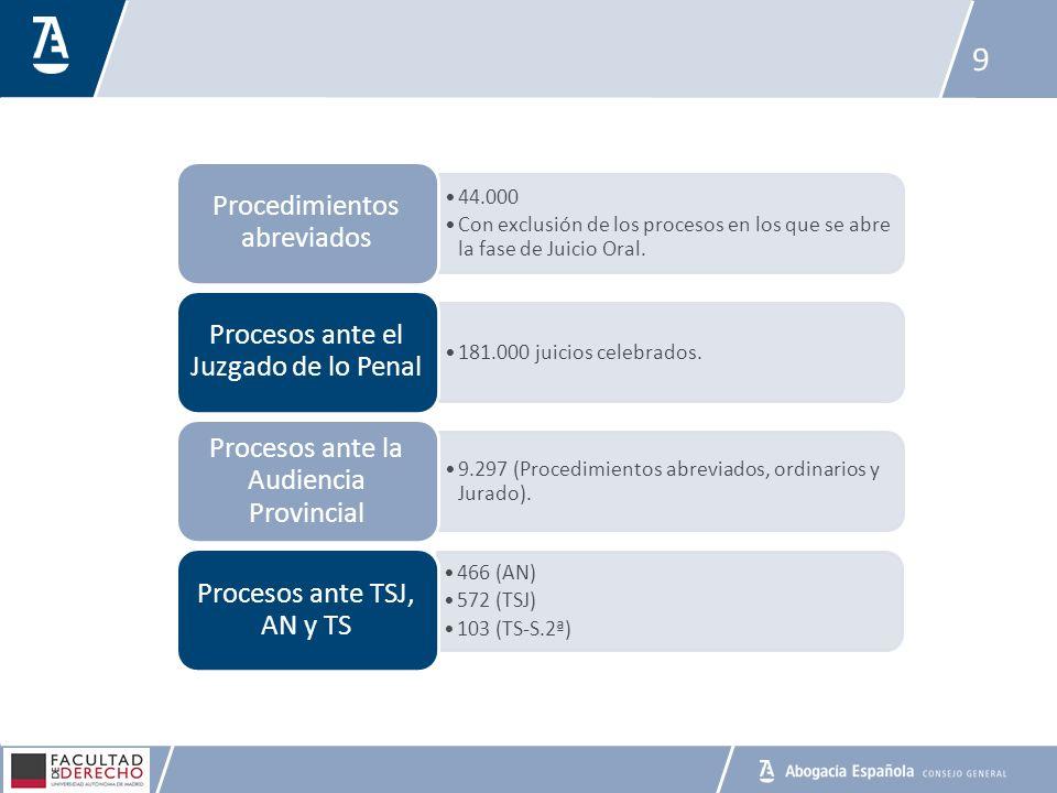 Resolución de procesos penales 10 737.000 > 6,5 millones asuntos resueltos sentencias penales 365.000 sentencias 53% del total Juicios de faltas 110.000 sentencias conformidad 35% de sentencias Proc.