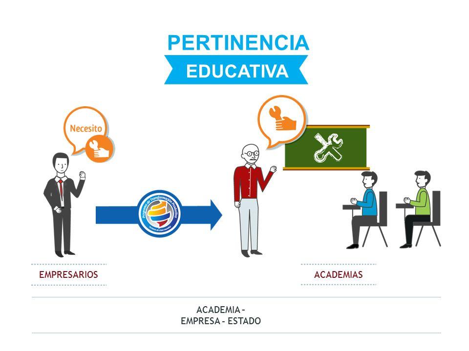 PERTINENCIA EDUCATIVA EMPRESARIOS ACADEMIAS ACADEMIA – EMPRESA - ESTADO