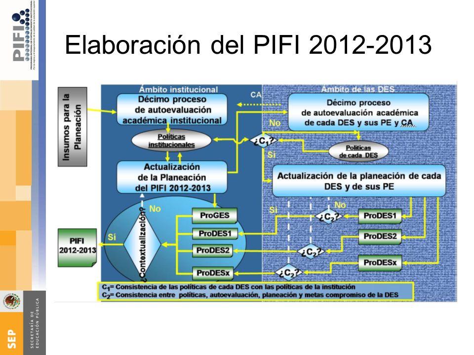 Elaboración del PIFI 2012-2013