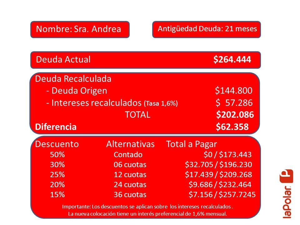 Deuda Actual $264.444 Deuda Recalculada - Deuda Origen $144.800 - Intereses recalculados (Tasa 1,6%) $ 57.286 TOTAL $202.086 Diferencia $62.358 Descue