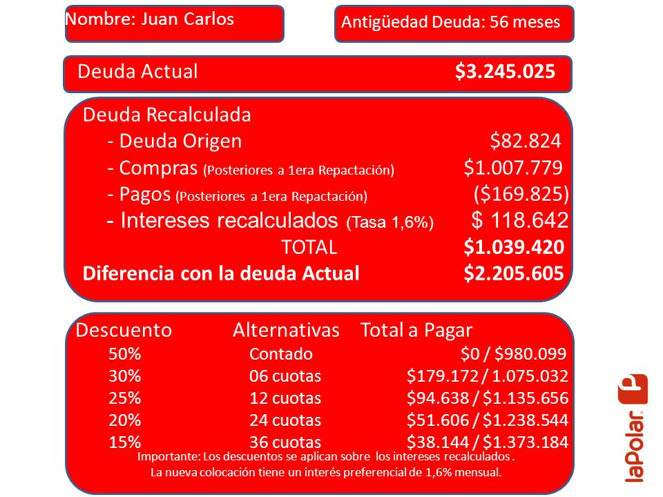 Deuda Actual $3.245.025 Deuda Recalculada - Deuda Origen $82.824 - Compras (Posteriores a 1era Repactación) $1.007.779 - Pagos (Posteriores a 1era Repactación) ($169.825) - Intereses recalculados (Tasa 1,6%) $ 118.642 TOTAL $1.039.420 Diferencia con la deuda Actual $2.205.605 Descuento Alternativas Total a Pagar 50% Contado $0 / $980.099 30% 06 cuotas $179.172 / 1.075.032 25% 12 cuotas $94.638 / $1.135.656 20% 24 cuotas $51.606 / $1.238.544 15% 36 cuotas $38.144 / $1.373.184 Importante: Los descuentos se aplican sobre los intereses recalculados.