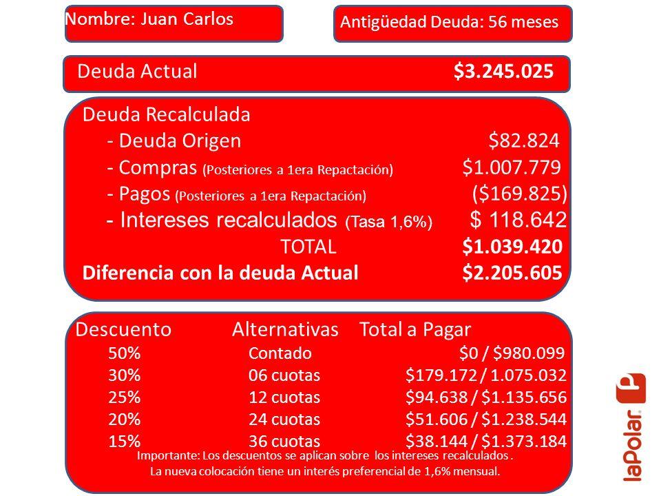 Deuda Actual $3.245.025 Deuda Recalculada - Deuda Origen $82.824 - Compras (Posteriores a 1era Repactación) $1.007.779 - Pagos (Posteriores a 1era Rep
